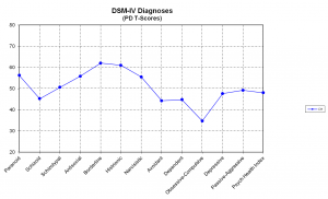 SWAP DSM-IV Diagnoses