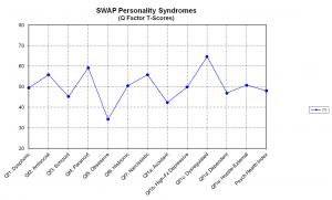 SWAP Persoonlijkheidssyndromen